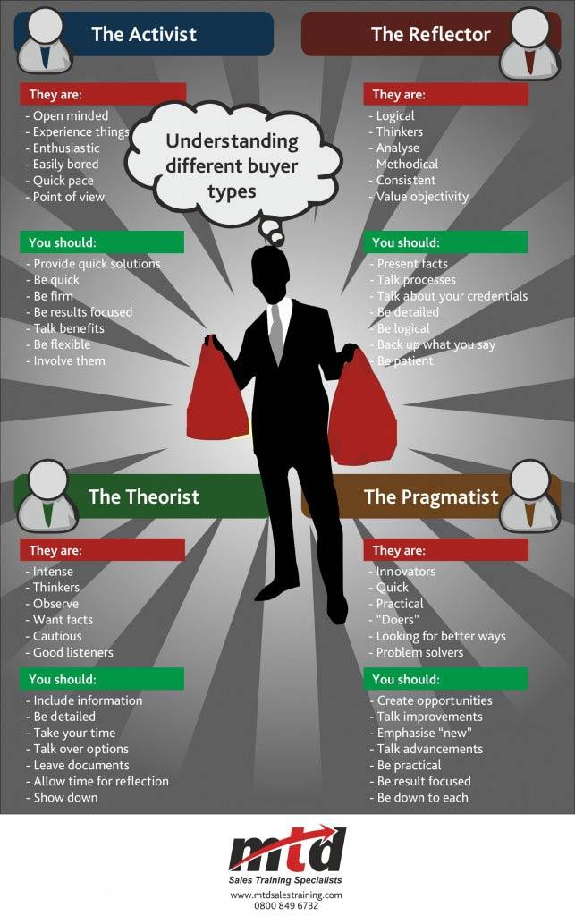 Understanding Different Buyer Types – Infographic