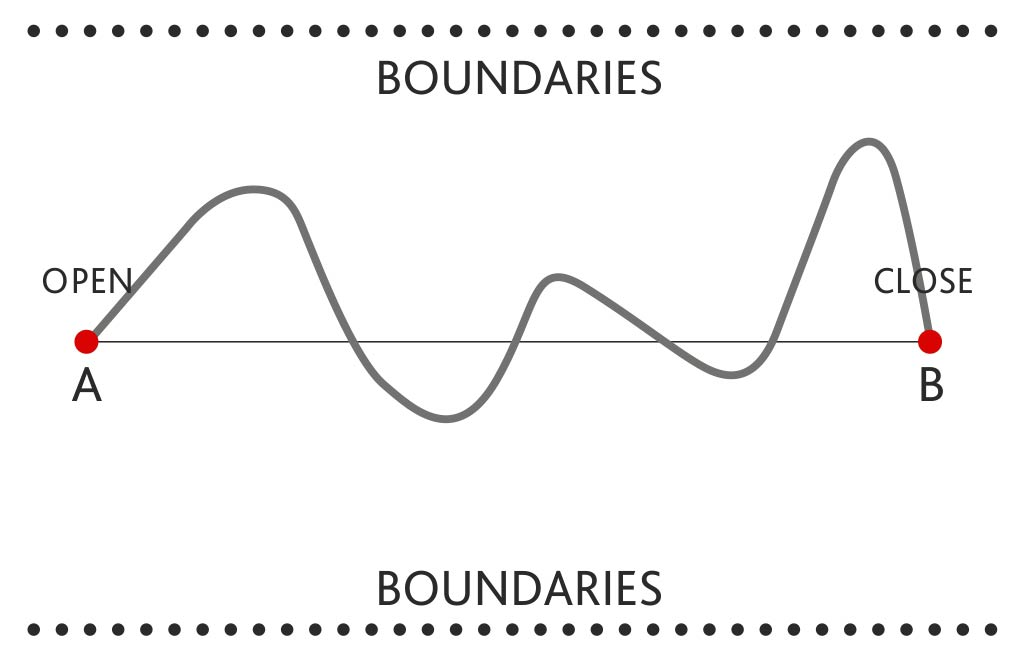 graph boundaries