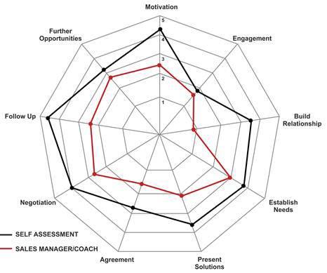 MTD Sales Insight Spider Diagram